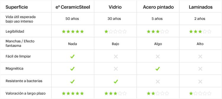 Tabla comparativa de las diferentes superficies para escribir en relación ae3CeramicSteeldePolyVision