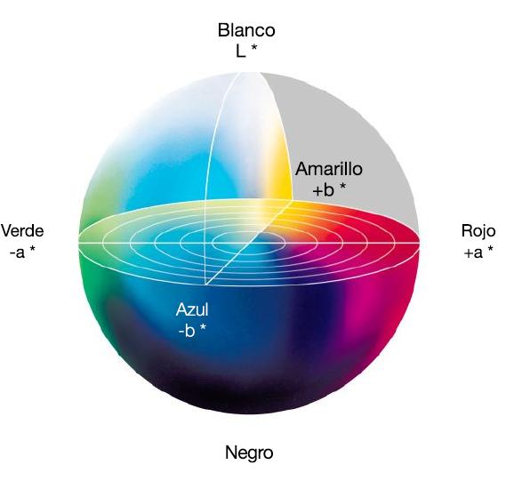 Gráfico tridimensional que muestra el espectro de luz con los valores L, A y B