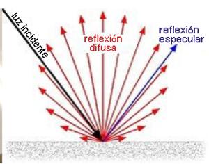Gráfico de flechas que representan el reflejo de la luz sobre la superficie brillante de una pizarra blanca.