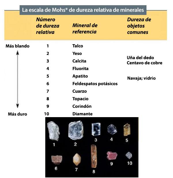 Escala deMohs de dureza de minerales, de más blando a más duro, con fotos de cada mineral abajo